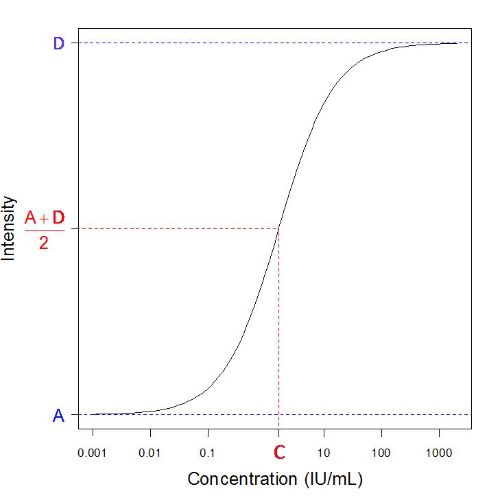 4 parameter logistic curve