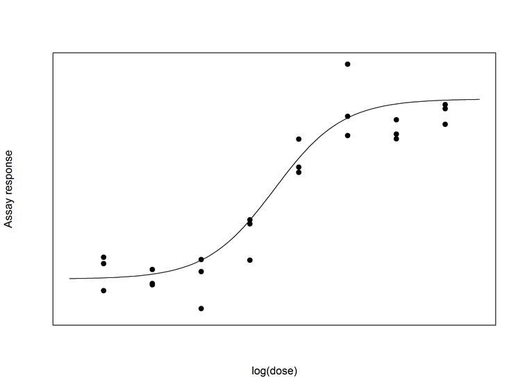 Bioassay response curve 8 doses
