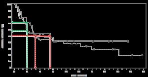 Clinical trial KM Curve