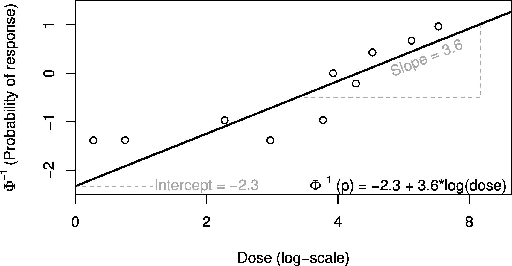 probit_scale_plot