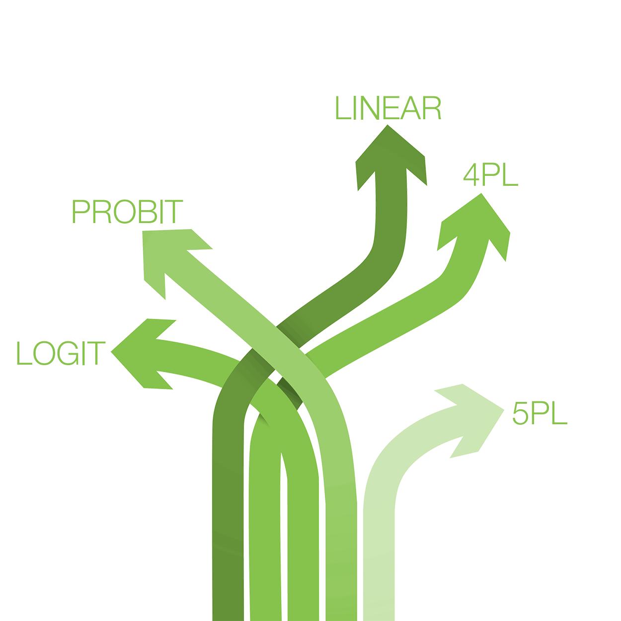 4PL or 5 PL Model choice
