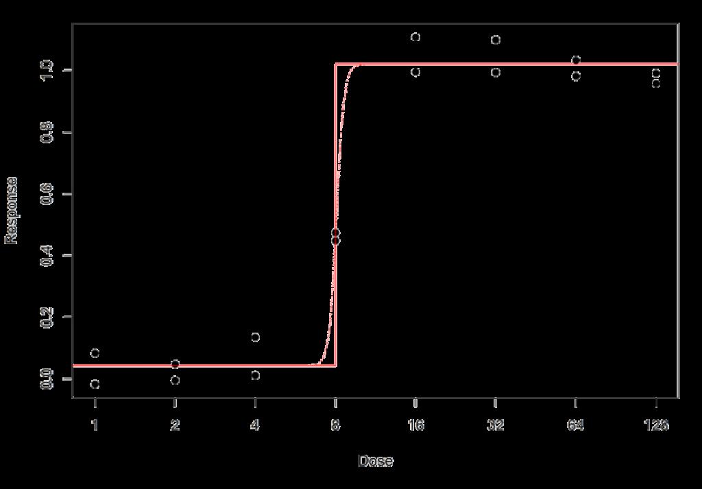 4PL with infinite B