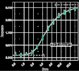 5PL asymmetrical curve