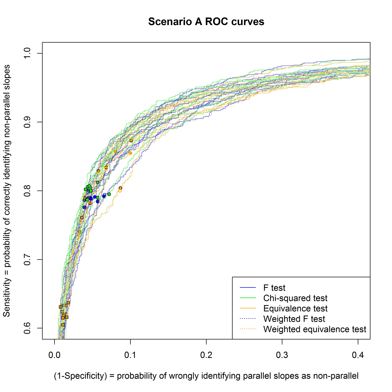 ROC curves in scenario A