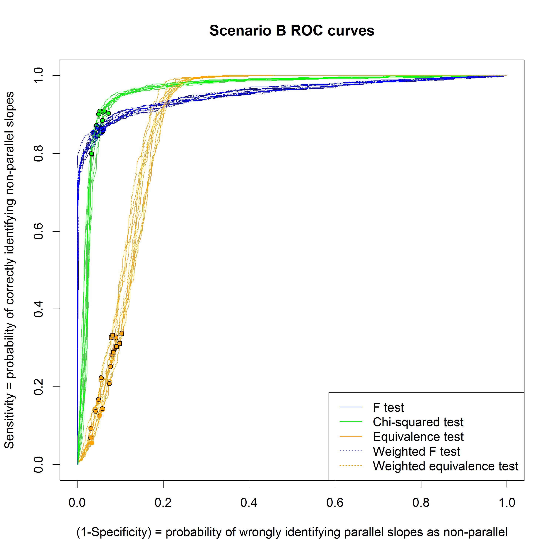 Figure 8: As for Figure 7, for scenario B