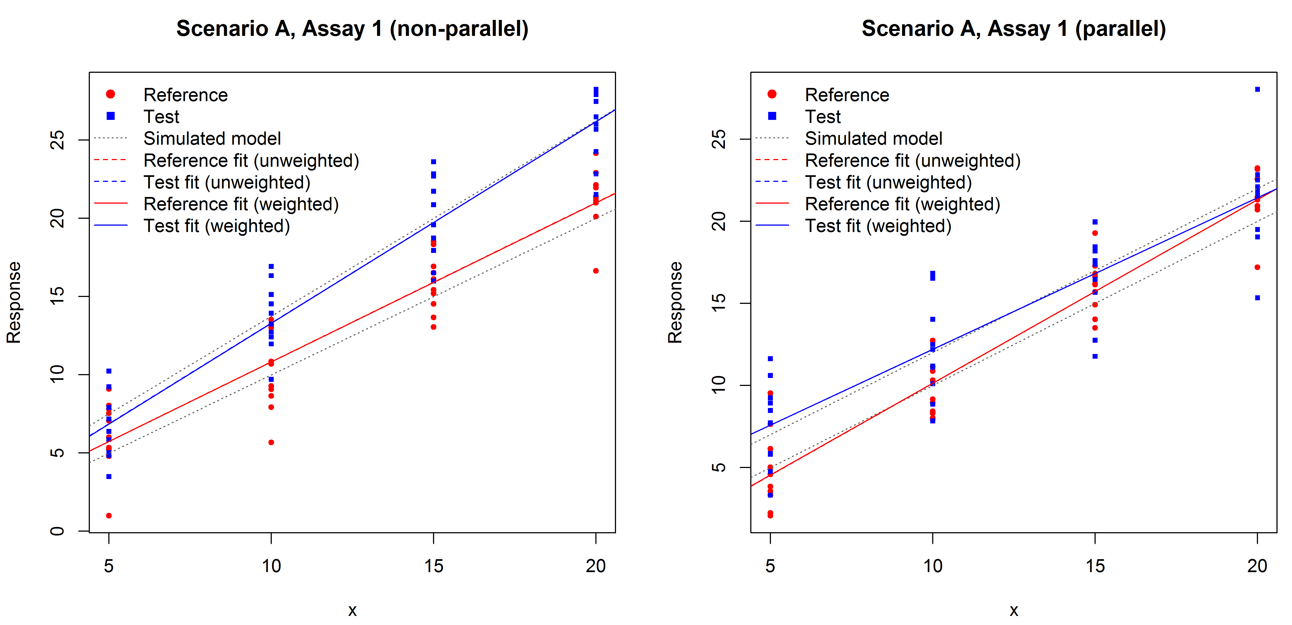 Examples of parallel and non-parallel assays in the simulation.