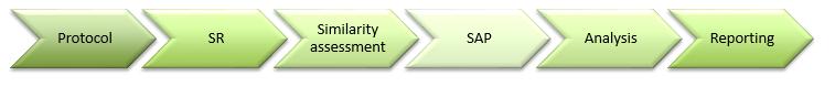 Network meta analysis plan long