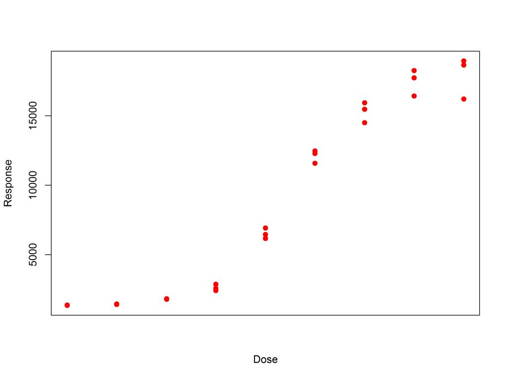 Increasing variance of response