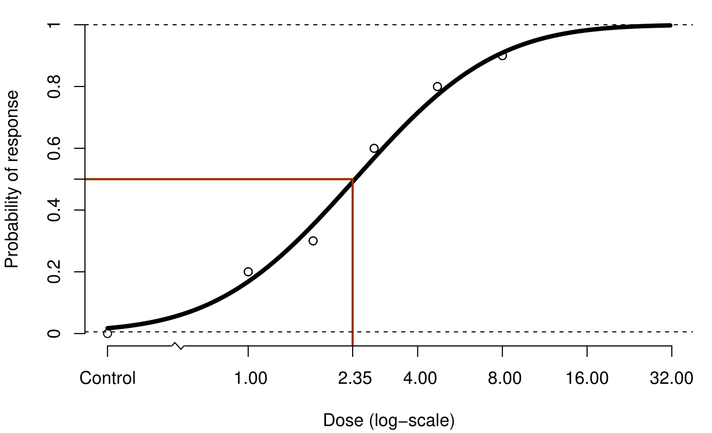 A probit curve is fitted to the data and the EC50 is marked 3