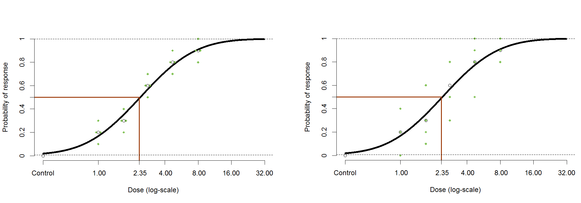 A probit curve is fitted to the data and the EC50 is marked 1/2