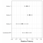 How to Combine Relative Potencies for Bioassay