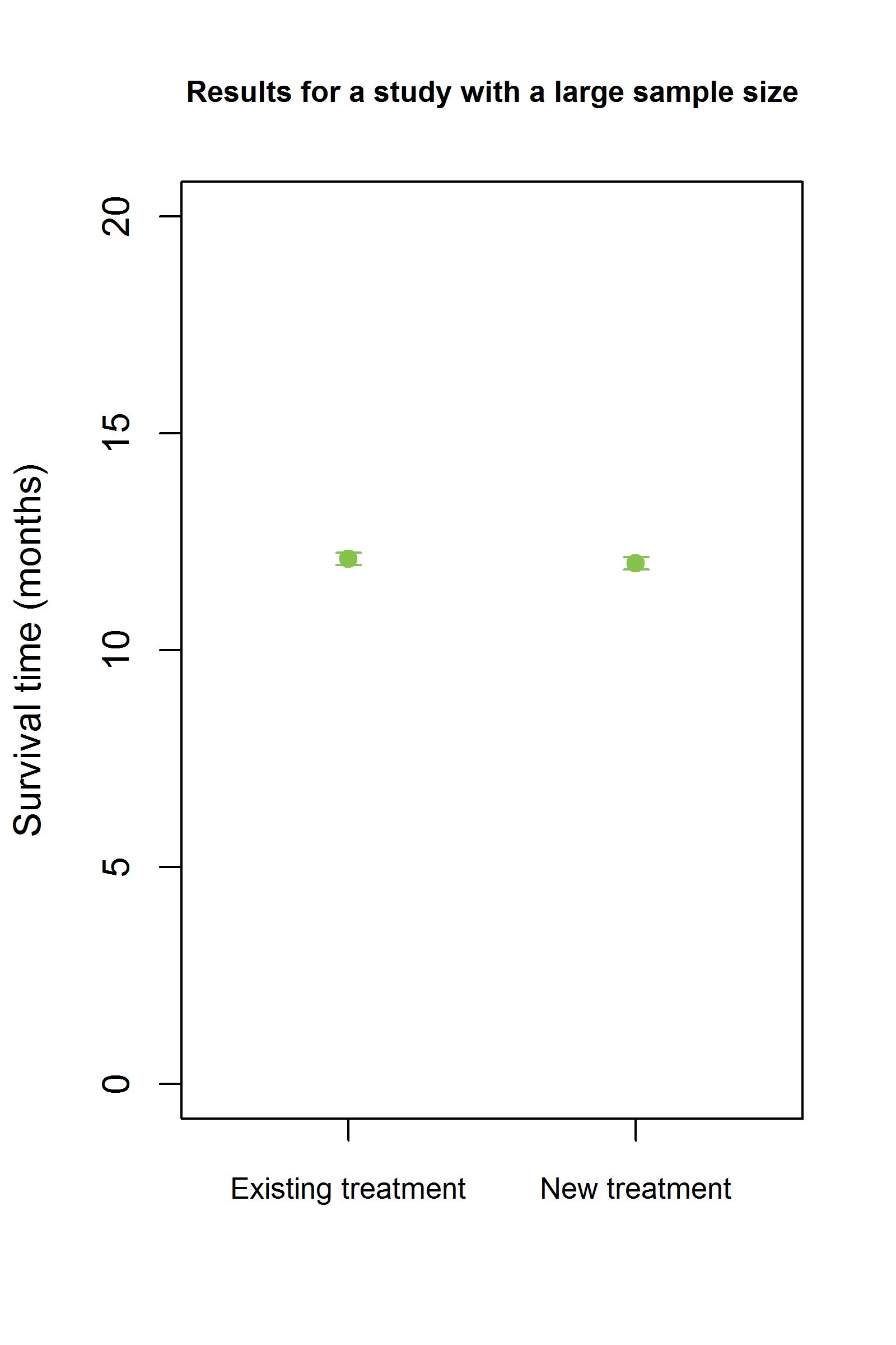 Large sample
