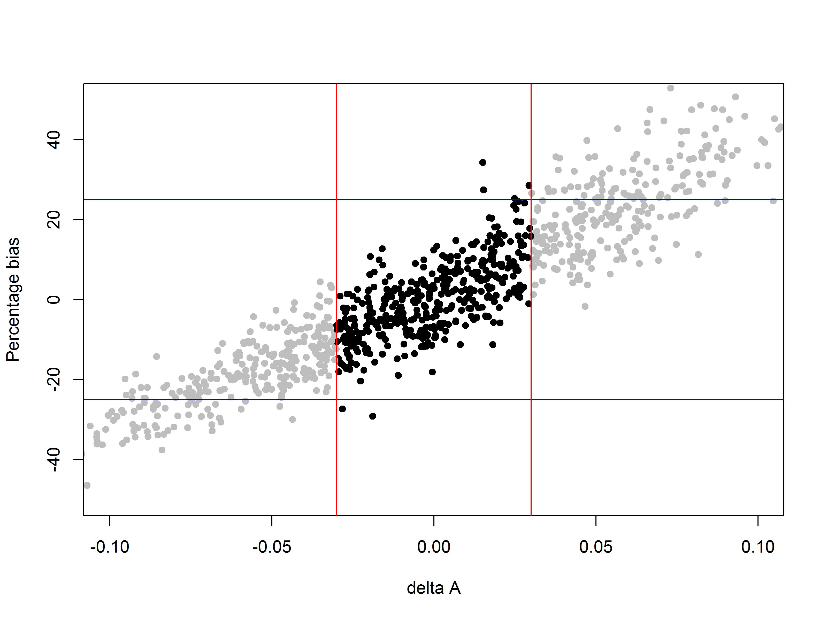 Simulation with criteria of bioassay