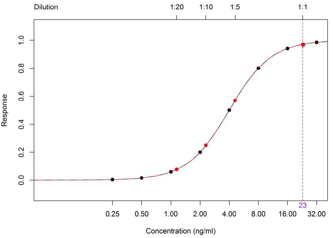 The Bursa – Yellowlees Method for Interpolation 1