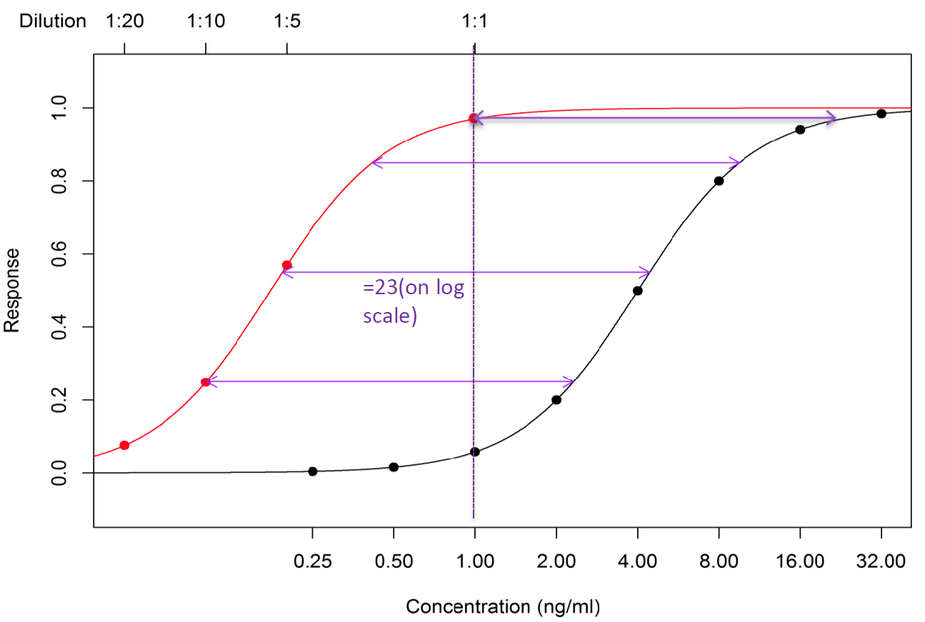 The Bursa – Yellowlees Method for Interpolation 2
