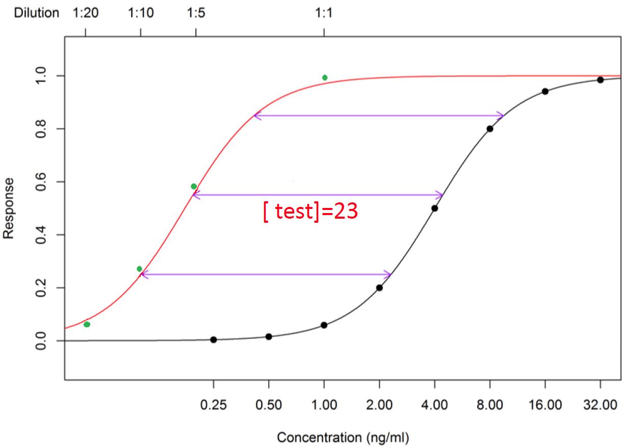 The Bursa – Yellowlees Method for Interpolation 3