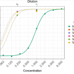 The Bursa-Yellowlees Method for Interpolation Analysis