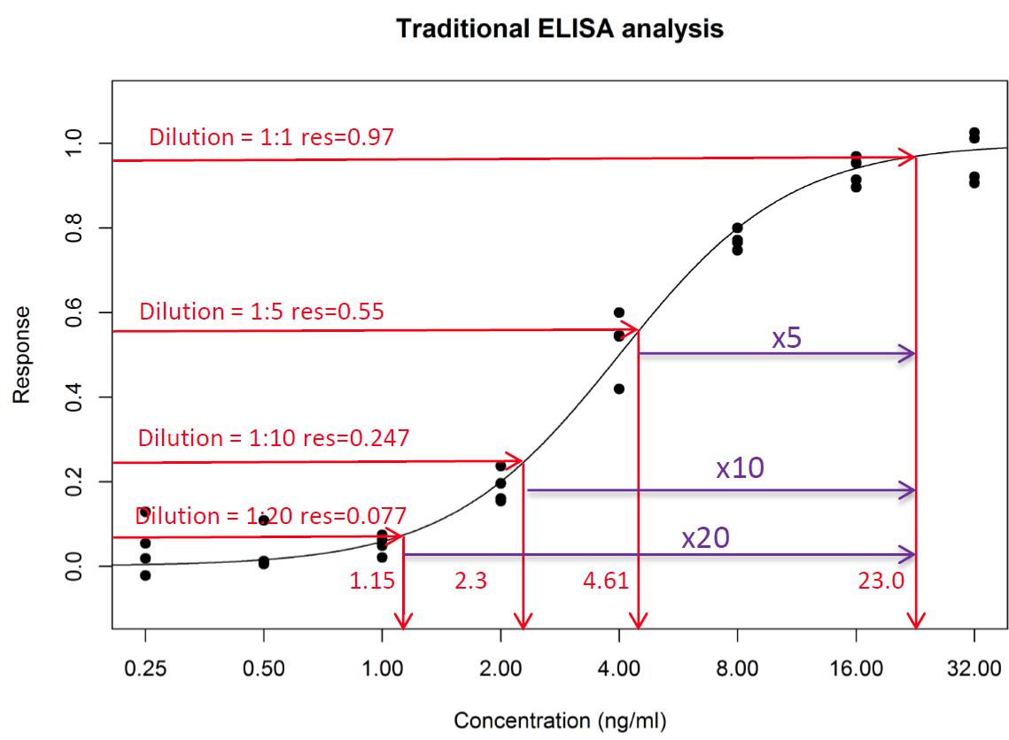 The standard Interpolation method 3