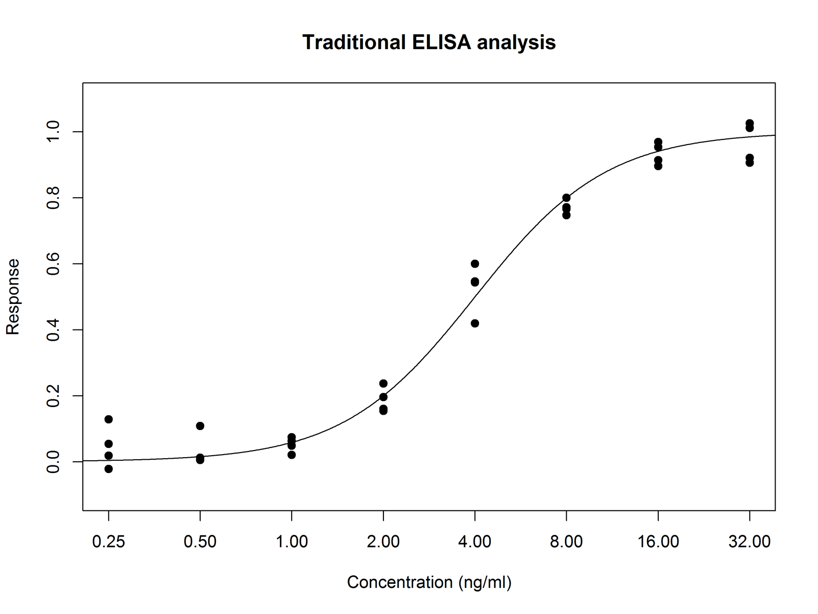 The standard Interpolation method for bioassay
