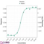 Understanding True Replicates and Pseudo Replicates in Bioassay