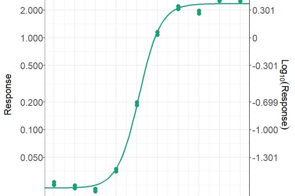 Replicates chart