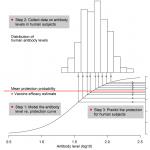 Correlates of Protection Explained – Vaccine Development