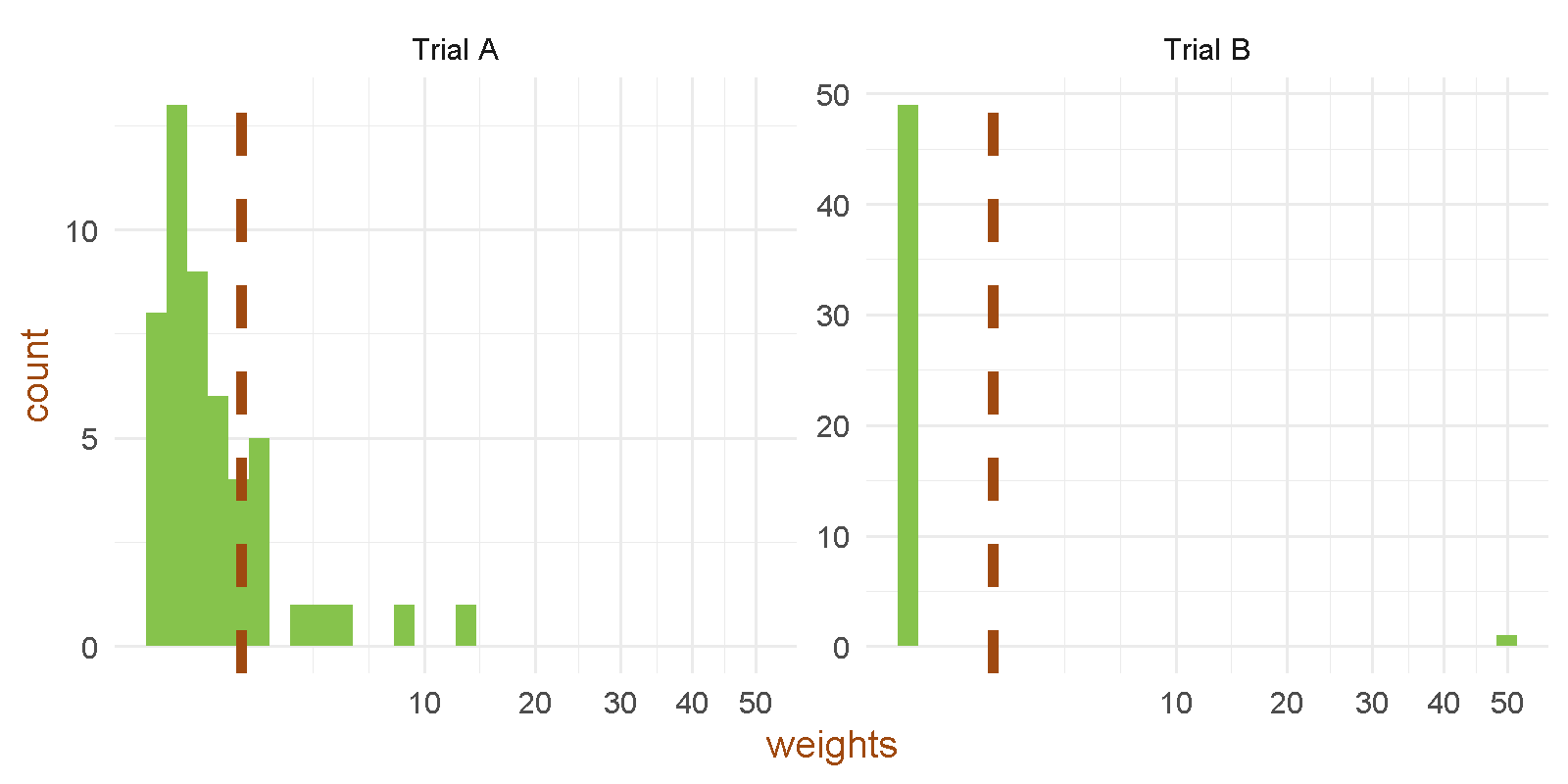 How the calculated MAIC weights are distributed for trial A and trial B, respectively