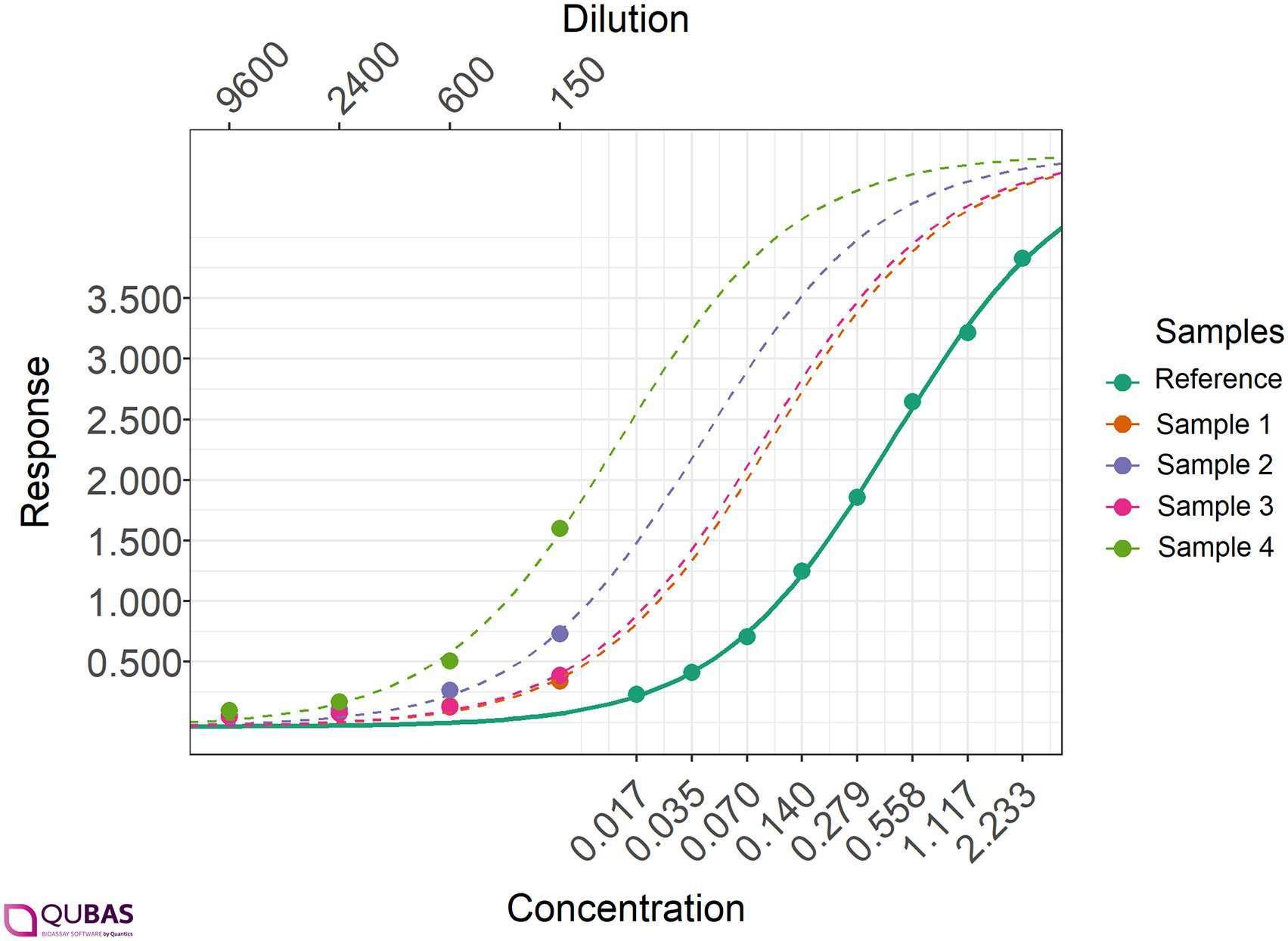 Example real-world human serum ELISA data