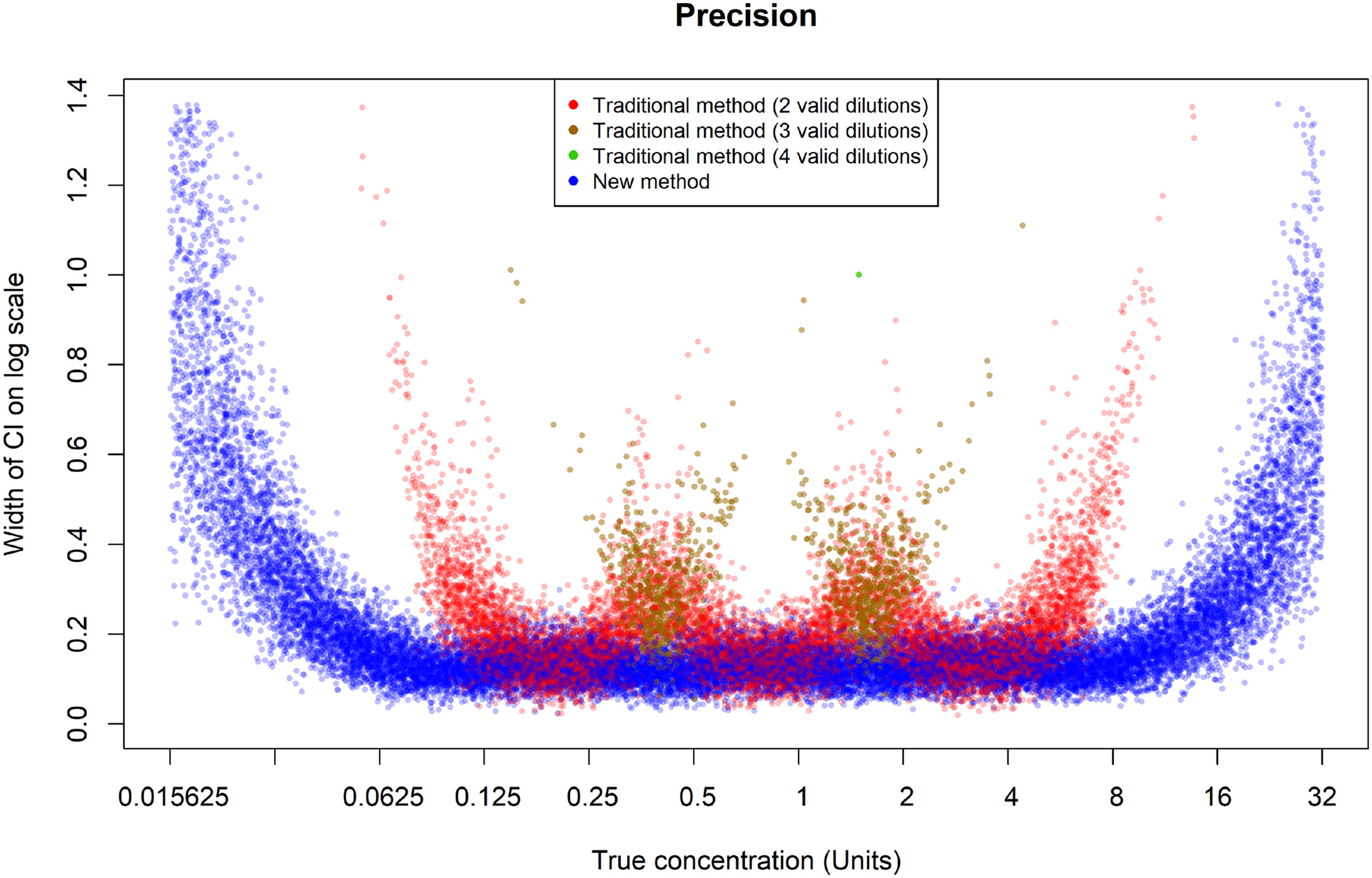 Precision for the two methods for the simulated assays