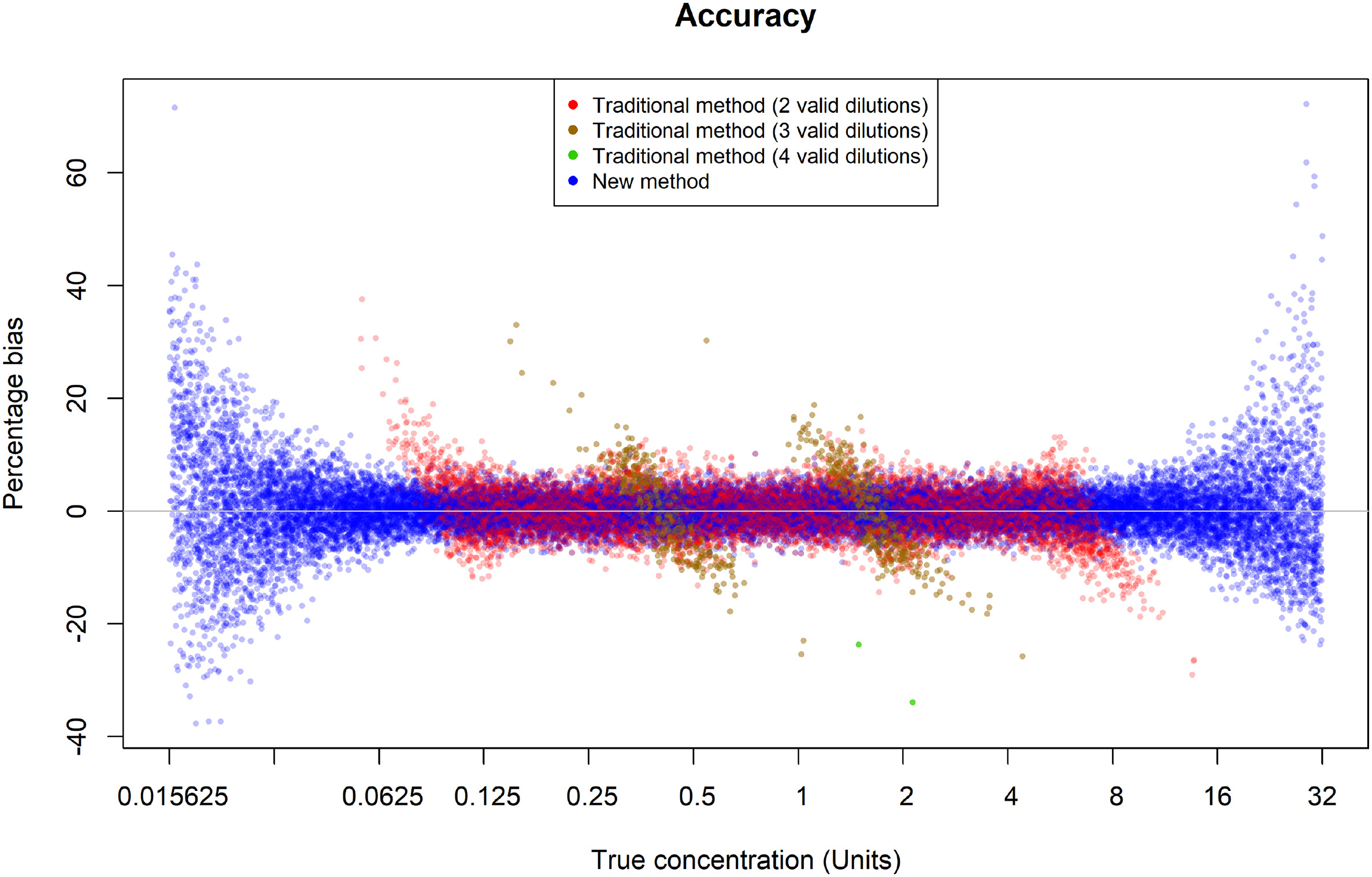 Estimation error for the two methods for the simulated assays