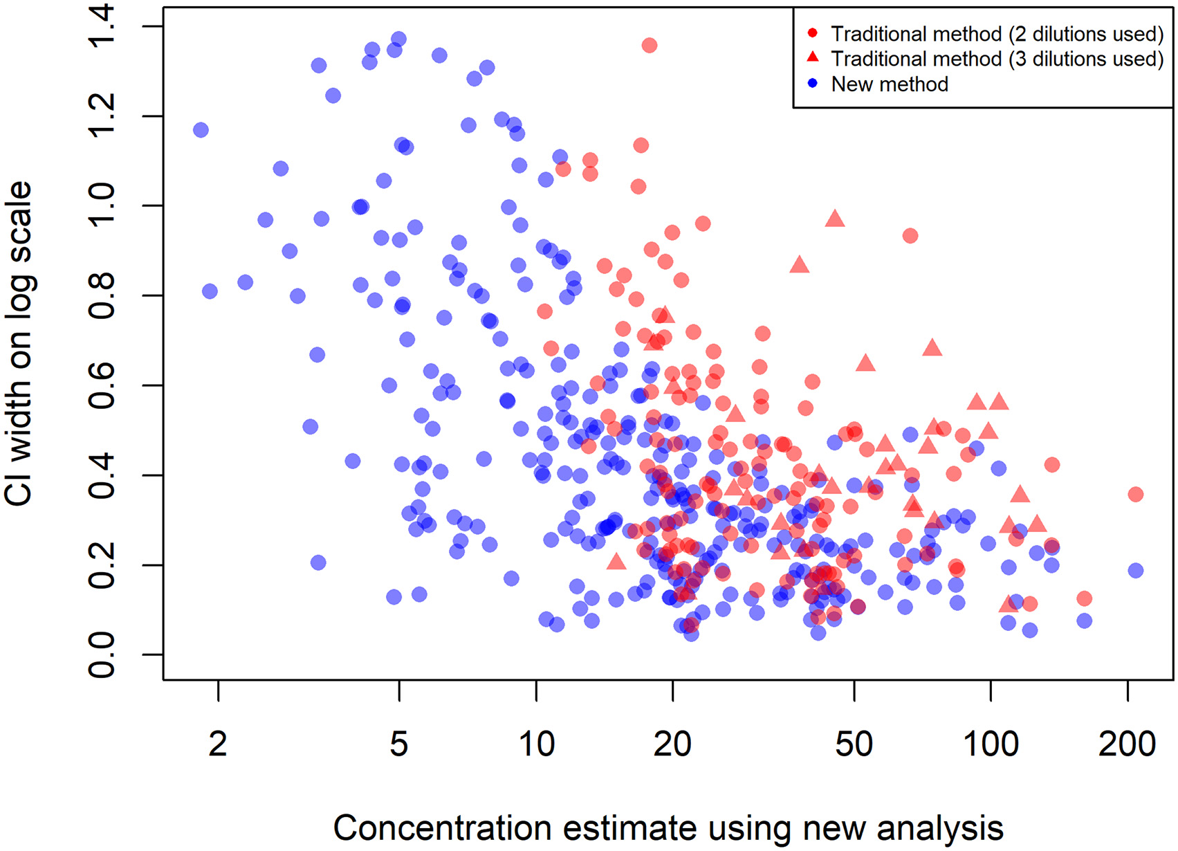Concentration estimate using new analysis