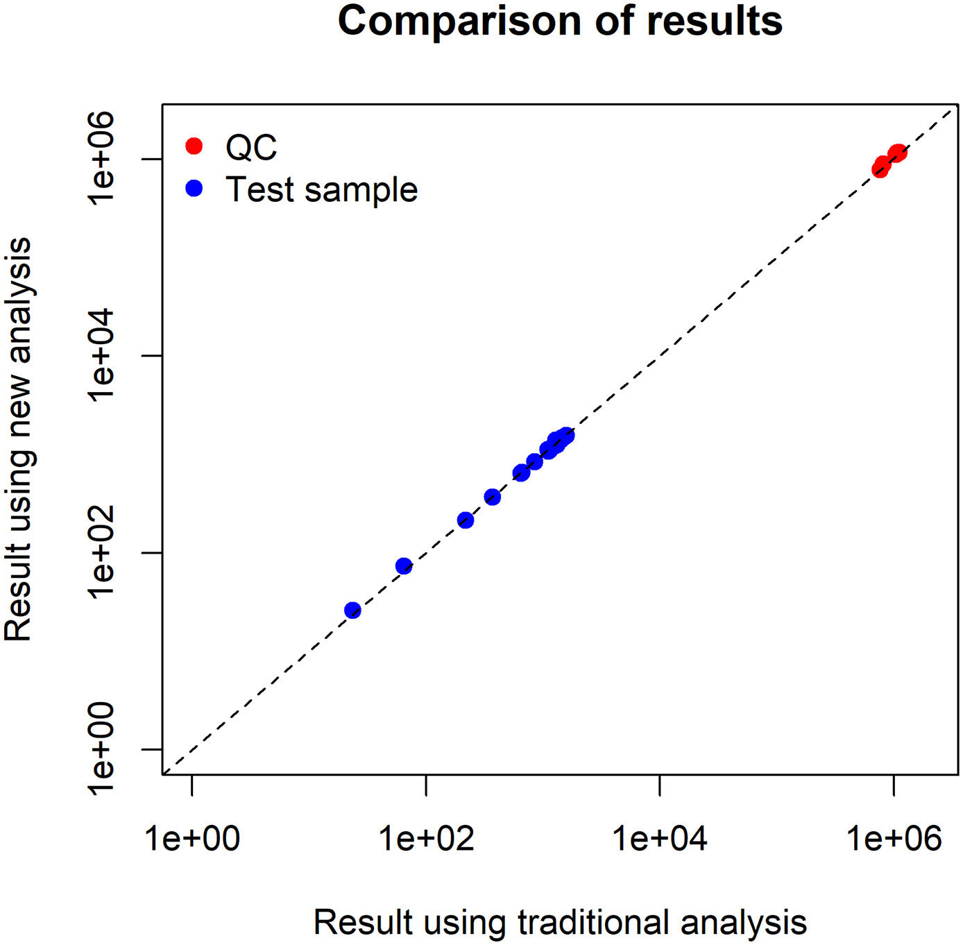 Result using traditional analysis